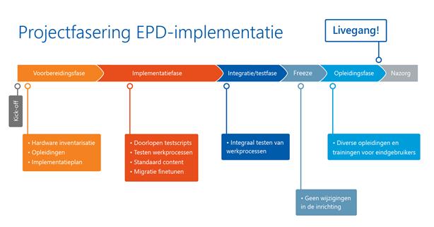 projectfasering EPD-implementatie.png