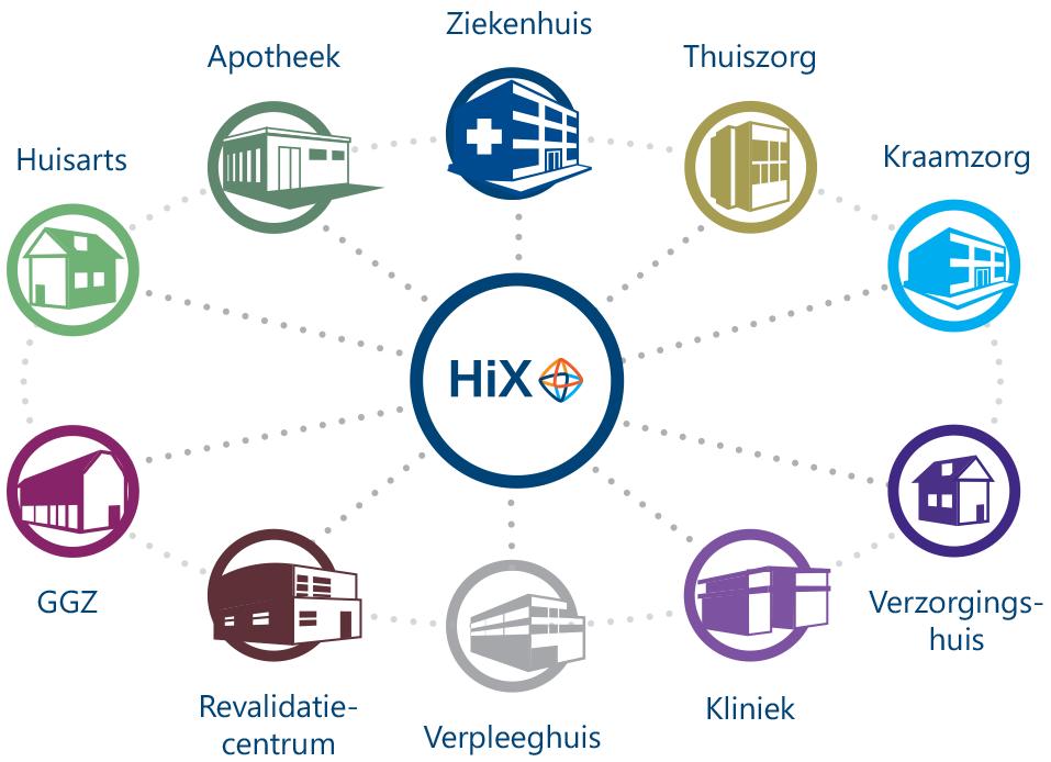 Ketenzorg perfect ondersteund met elektronisch patiëntendossier HiX