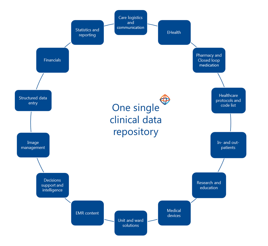 HiX: a fully integrated and comprehensive EHR/EMR solution by ChipSoft.