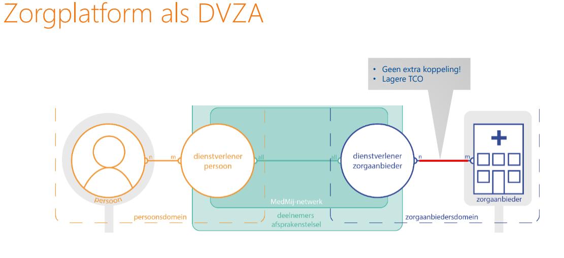 Zorgplatform als DVZA