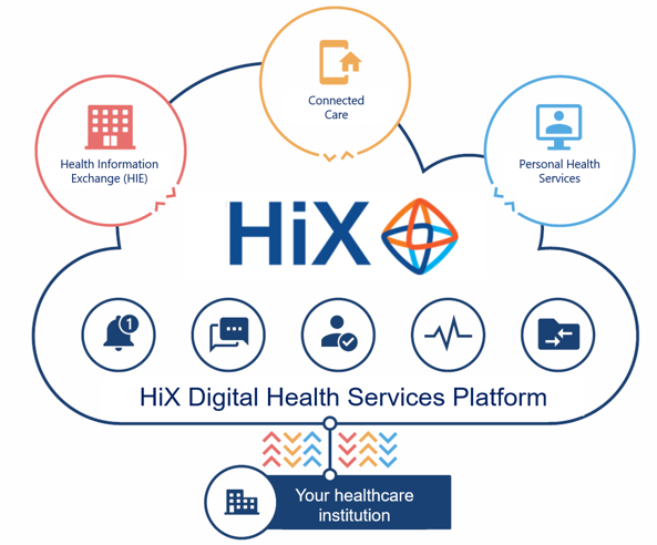 HiX Digital Health Services