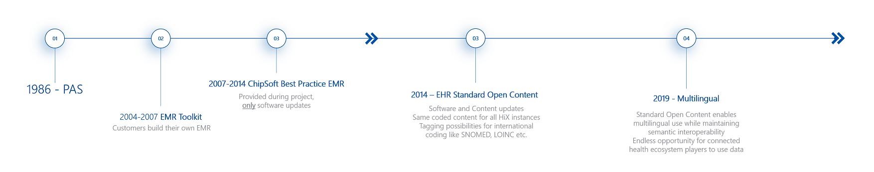 The evolution of HiX' Standard Open Content