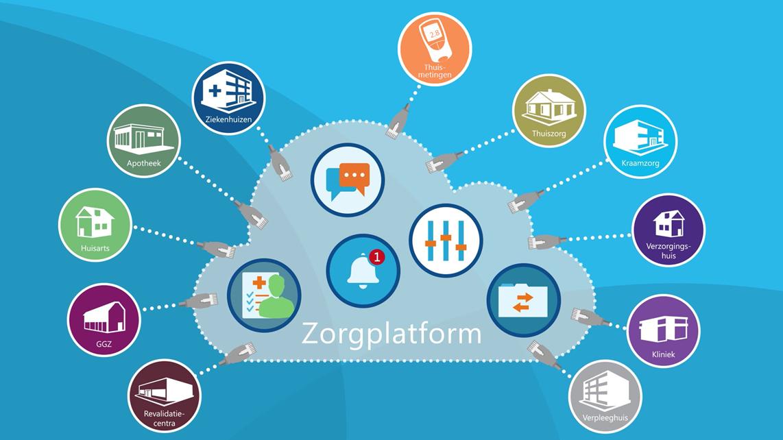Zorgplatform_Transmurale_samenwerking_gegevensuitwisseling
